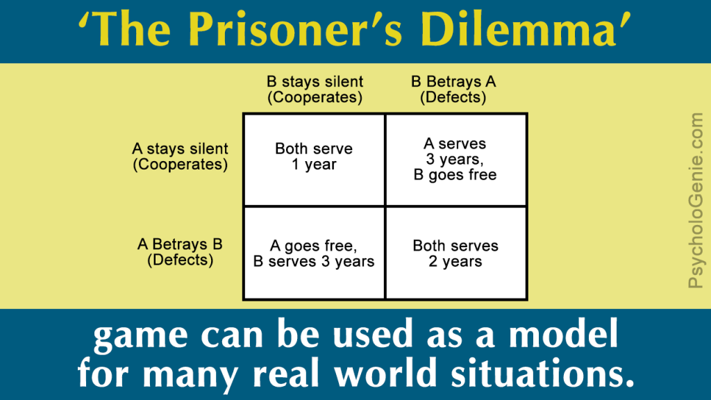 a model scenario for prisoner dilemma game