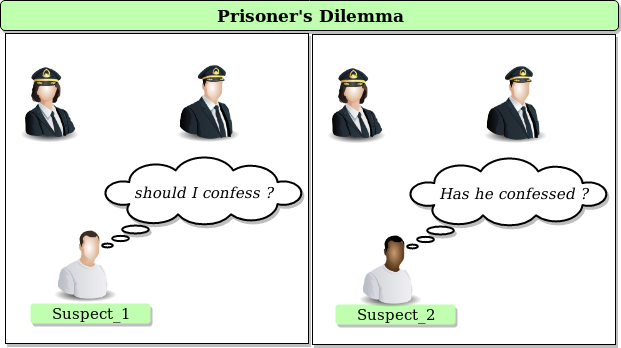 prisoners dilemma questions to suspects
