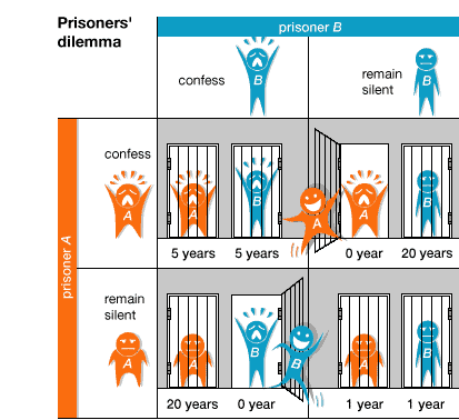 scenerio of prisoners in game